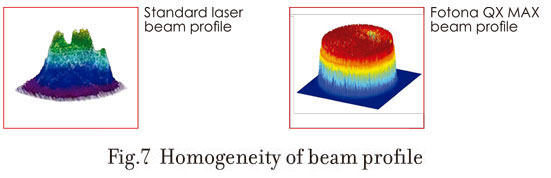 Homogeneity of Beam Profile in Laser Tattoo Removal