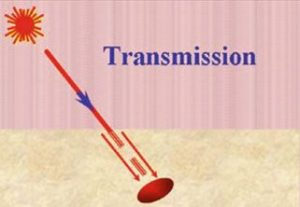 Laser Light Transmission