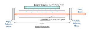 Key Laser Components