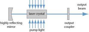 Laser Compressor