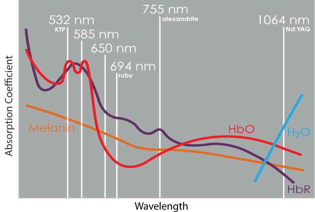 Wavelength Absorption Coefficient