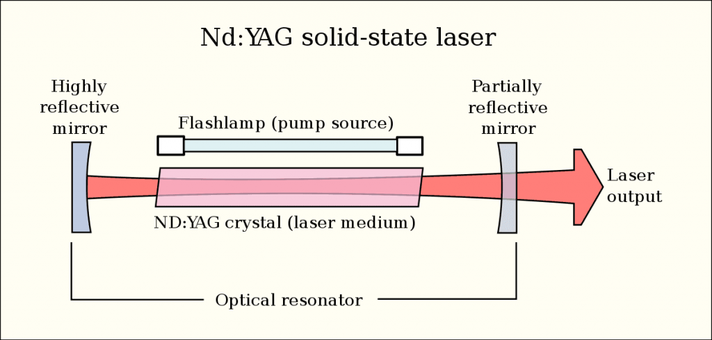 Main Components of a Medical Laser