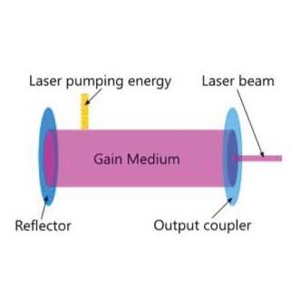 Laser gain medium