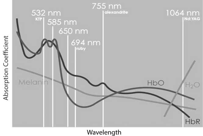 Laser Wavelength Absorption